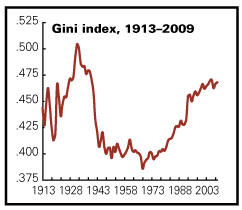 Gini index from 1913 to 2004 is U-shaped -- peaking in 1928 and 2004 with low points from 1940s to 1070s