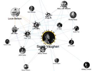 Sarah Vaughan in the center with lines connecting to other jazz musicians.