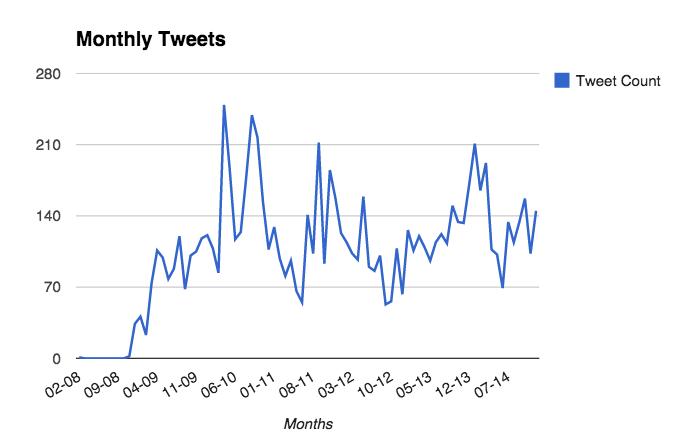 monthly-tweets