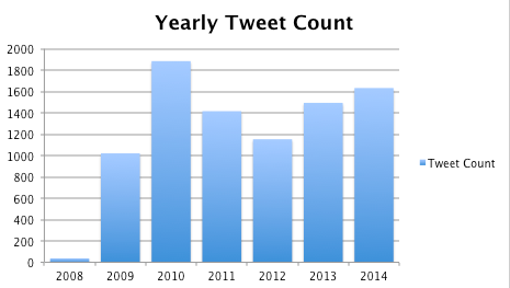 yearly-tweets