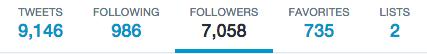 Twitter Stats