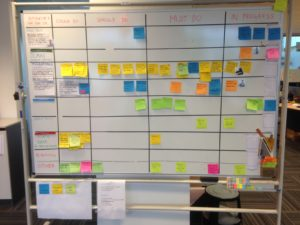 whiteboard with grid of colored sticky notes with column labels: stories, could do, should do, must do , in progress