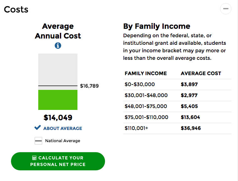 charge FAMILY INCOME with AVERAGE COST $0-$30,000 is $3,897, $30,001-$48,000 is $2,977, $48,001-$75,000 is $5,405, $75,001-$110,000 is $13,604, $110,001+ is $36,946