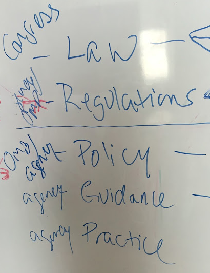 On a whiteboard from top to bottom:  Congress-Law, OMB/Agency:Regulation, OMB/Agency:Policy, Agency:Guidance, Agency:Practice