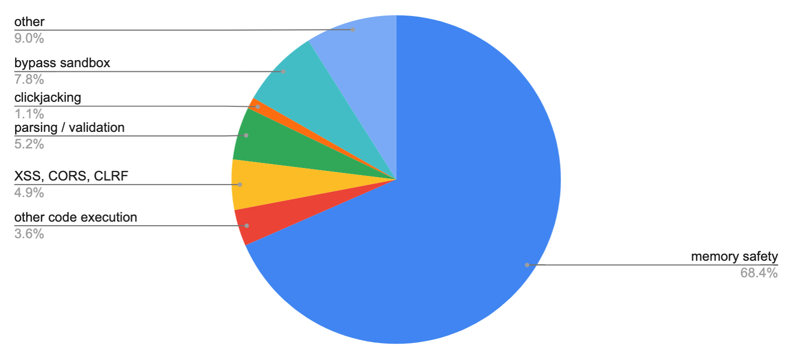pie chart illustrating data in table below