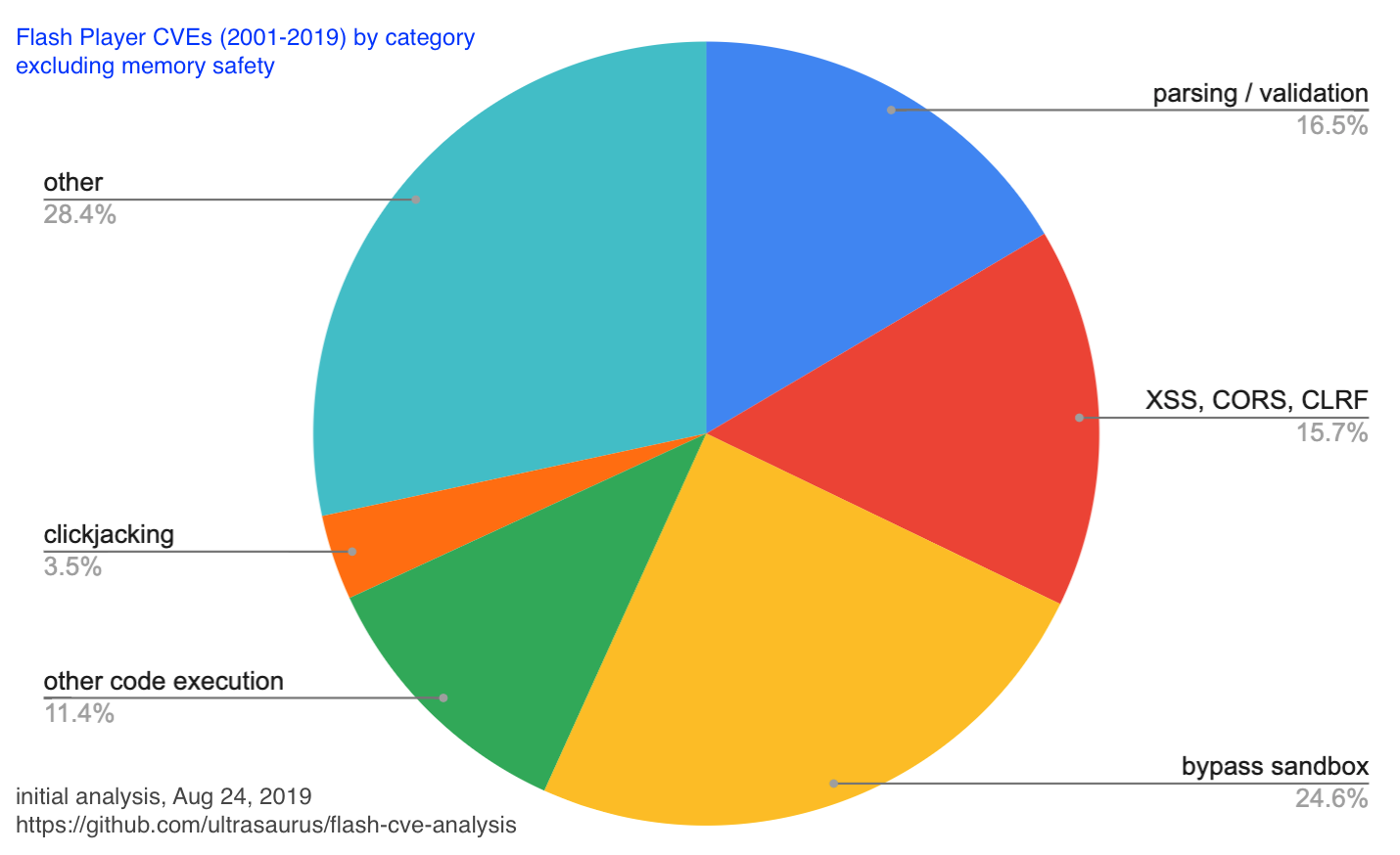 pie chart excluding memory safety shows 16% parsing / validation